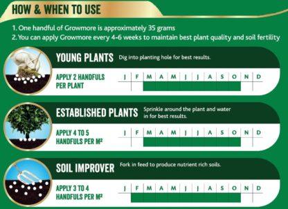 westland growmore garden fertiliser instructions